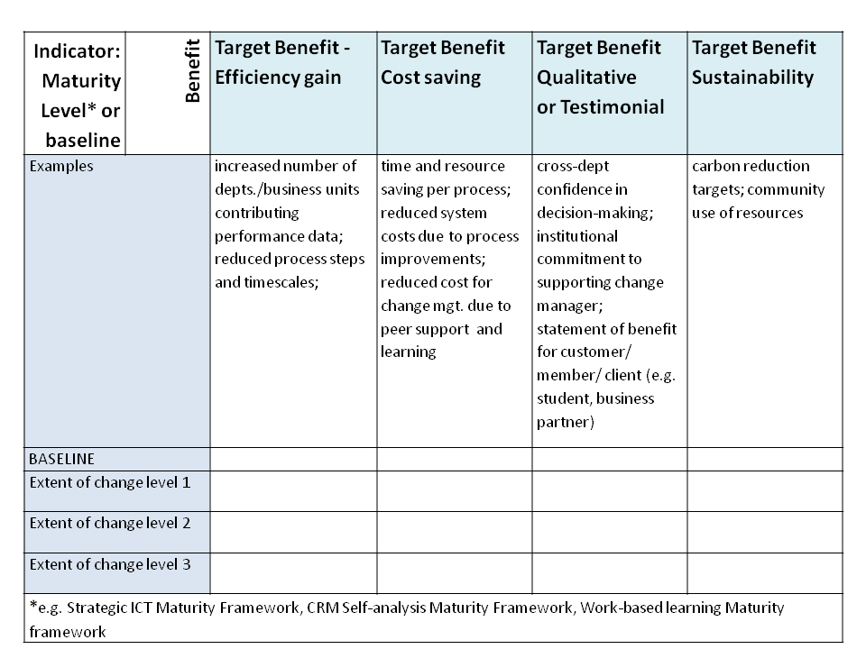 Evaluating jisc transformations projects transformations for Rfp scoring matrix template
